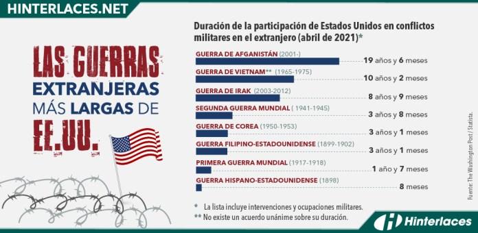 Las-Guerras-extranjeras-más-largas-de-EE.UU