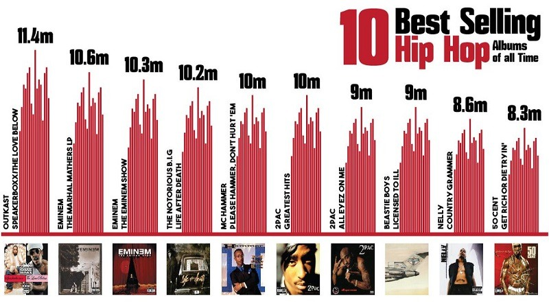 Hip hop has surpassed rock as the most-popular genre of music for the first time in US history