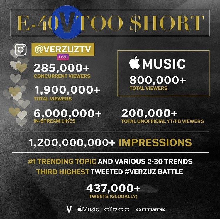 E-40 Too $hort Verzuz 1.9 million views