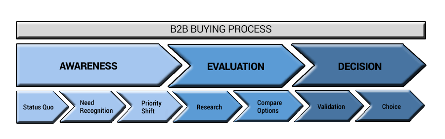 B2B Buying Process Diagram