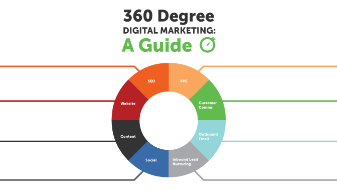 Infographic – 360 Degree Digital Marketing: A Guide