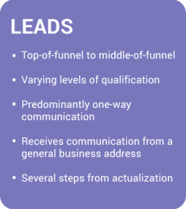 Leads-Breakdown-Chart