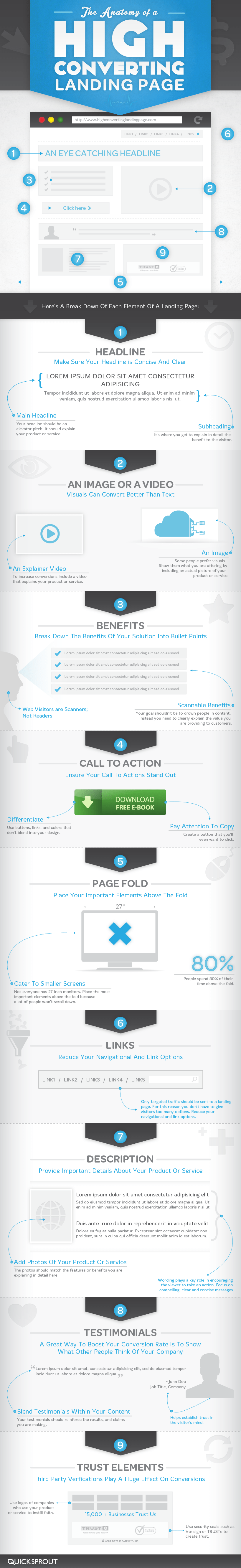 Infographic – The Anatomy of a High Converting Landing Page
