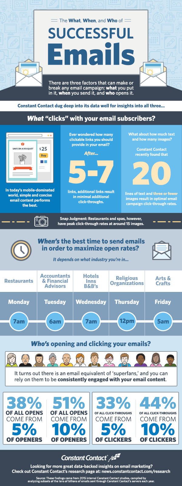 Infographic – The What, When, and Who of Successful Emails v
