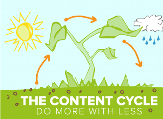 Cover The Content Cycle Do More With Less