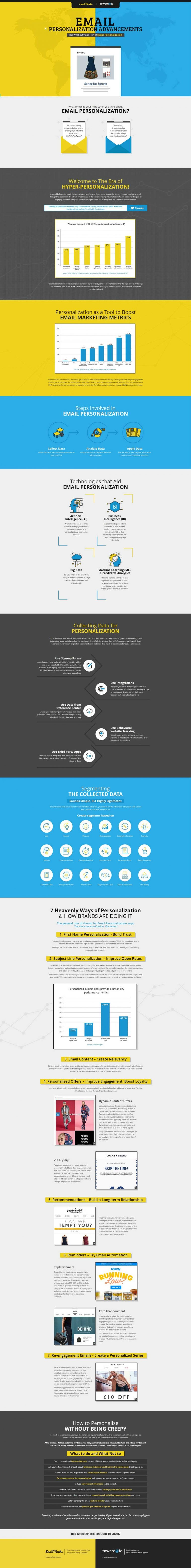 Infographic – Email Personalization: The What Why and How of Hyper Personalized Email