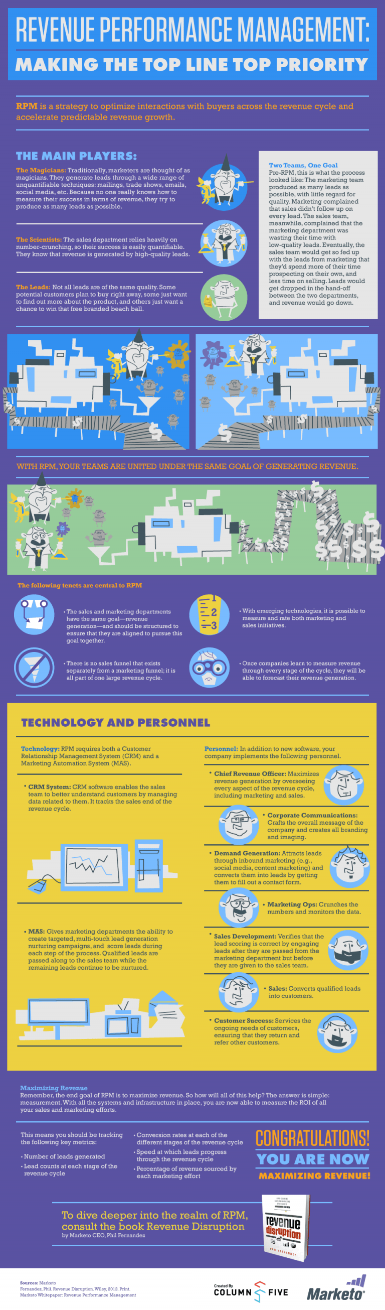 Infographic – Revenue Performance Management Making the Top Line Top Priority