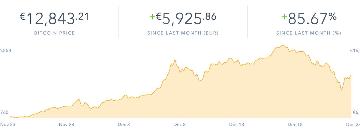 Bitcoin -40%, quello che non vi dicono.