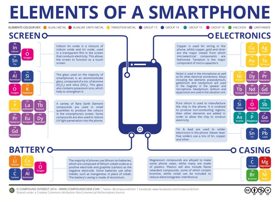 Componentes de um smartphone: ecrã, electrónicos, bateria e capa