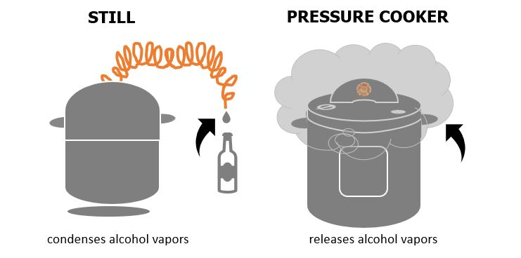 Consumer Alert: Don't Pressure Cook With Liquor & Other