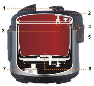 Instant Pot LUX safety features