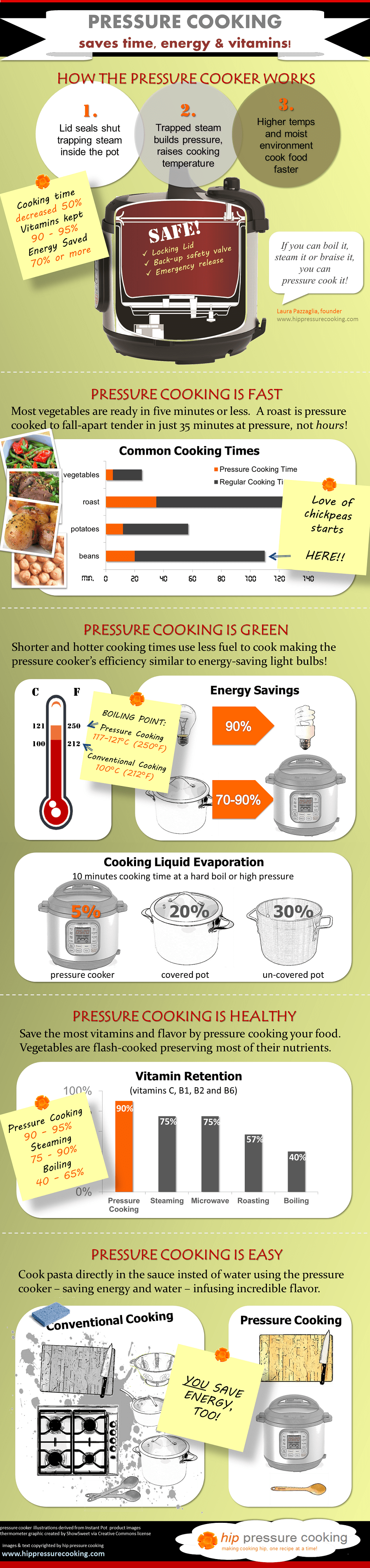 electric pressure cooker benefits infographic