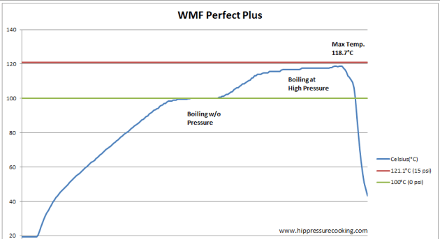 wmf_perfect_plus_test