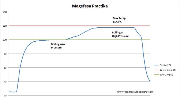 magefesa_practika_test