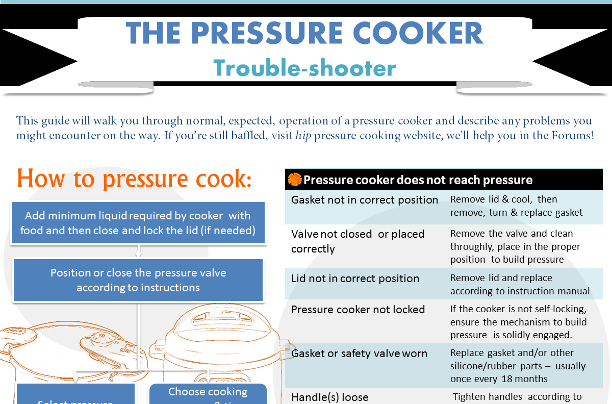 The Pressure Cooker Trouble Shooter ⋆ Hip Pressure Cooking