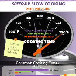 Infographic: Speed-up Slow Cooking with Pressure!