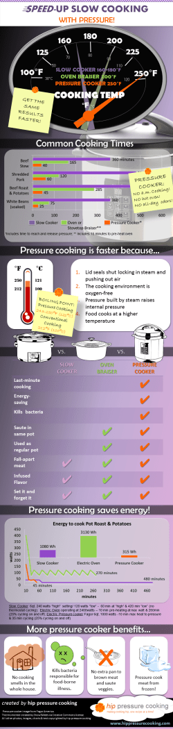 Infographic: Speed-up Slow Cooking with Pressure - PLEASE SHARE!