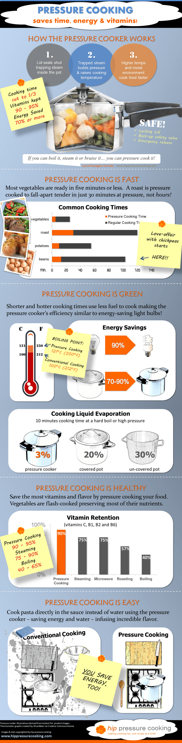 Benefits of Pressure Cooking - Info Graphic!