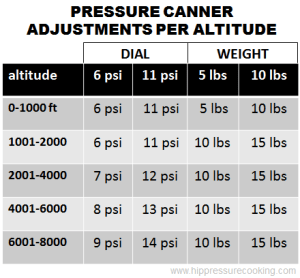 Pressure Canner Altitude Adjustments Table