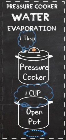 Pressure Cooker Evaporation - Pressure Cooking School