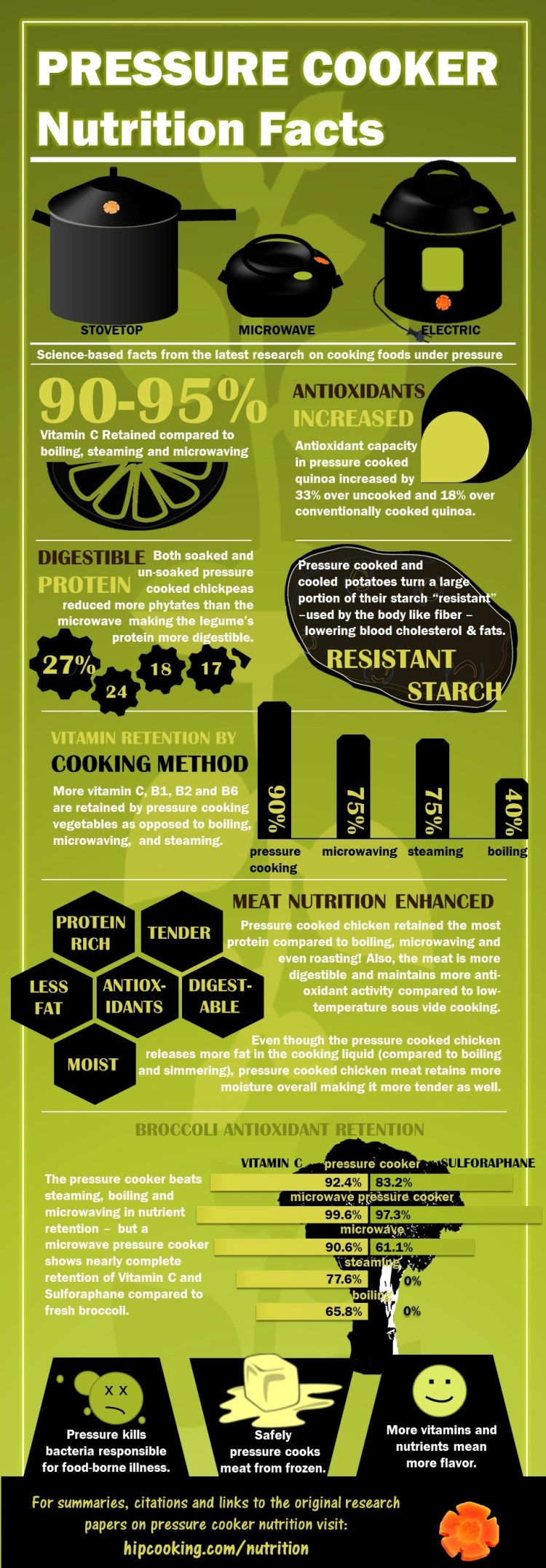 Pressure Cooker & Instant Pot Nutrition Facts