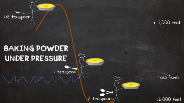 How Baking Powder Reacts under pressure