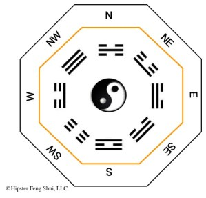 Reduce negative chi with the 8 bagua trigrams