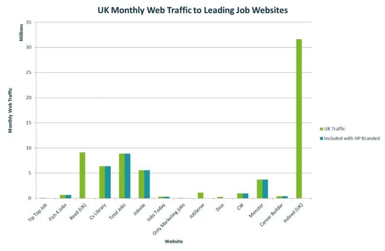 UK-web-traffic-to-leading-job-websites