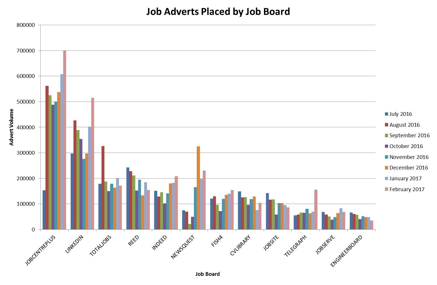 Where Are Jobs Advertised Online?