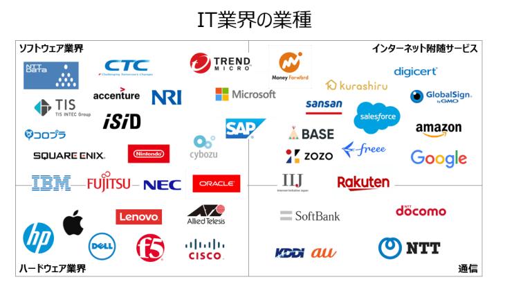 IT業界の業種