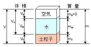 図-3.2 土の構成の模式図