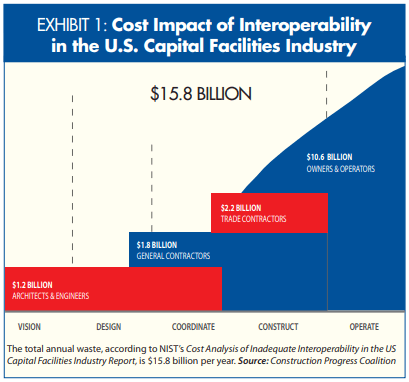 US Capital Facilities waste $15.8 billion per year due to inadequate data interoperability.