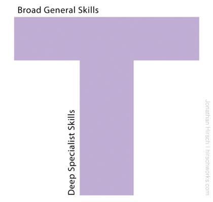T-Skills