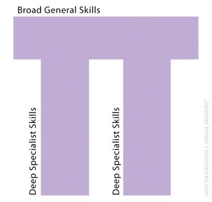 Pi-Skills