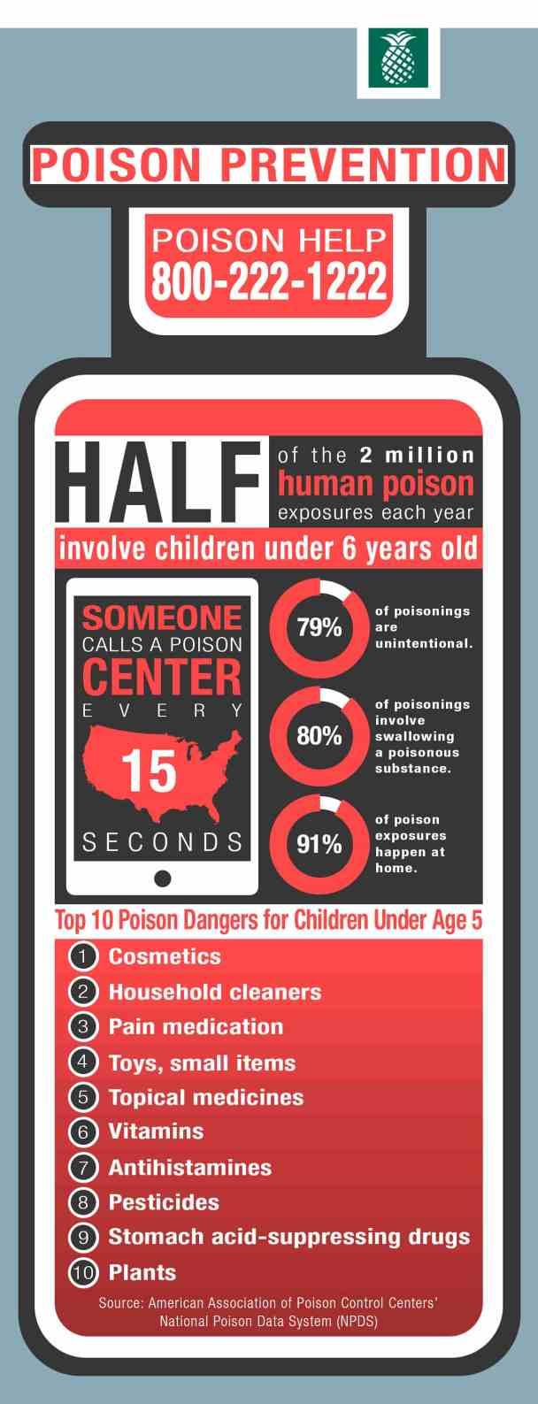 Tip 10 poison dangers for kids