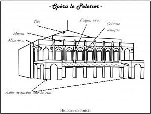 Façade de l'Opéra le Peletier