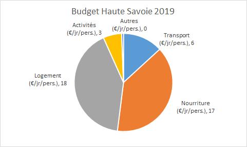 budget haute savoie