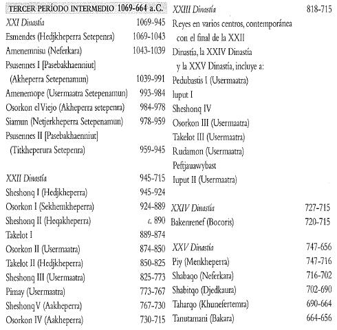 Cronología y principales soberanos del Tercer Periodo Intermedio egipcio
