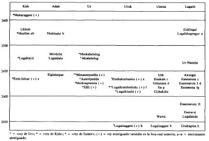 Cronología de las inscripciones reales del periodo Protodinástico en Mesopotamia