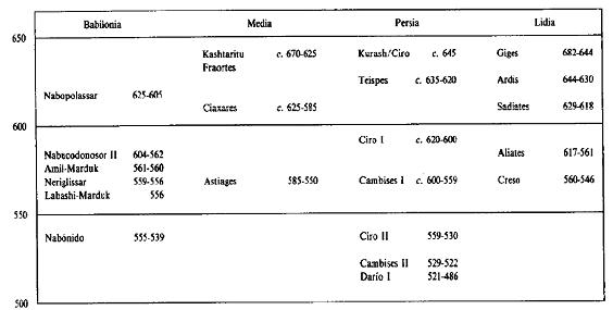 Cronologías de Oriente Próximo entre el 650 y el 500 a.C.