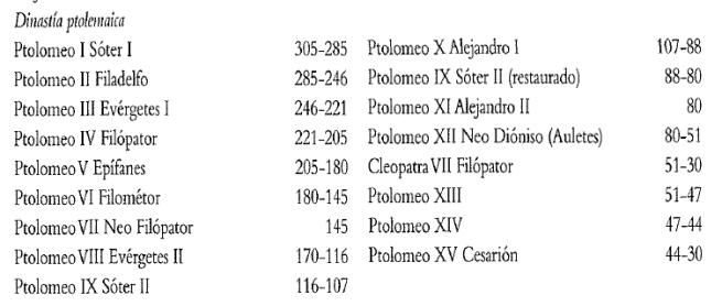 Cronología de los principales soberanos de la dinastía ptolemaica