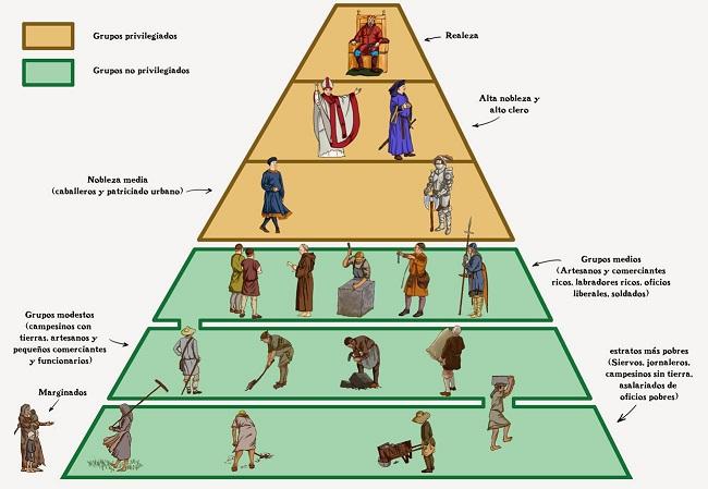 Pirámide estamental del antiguo Régimen