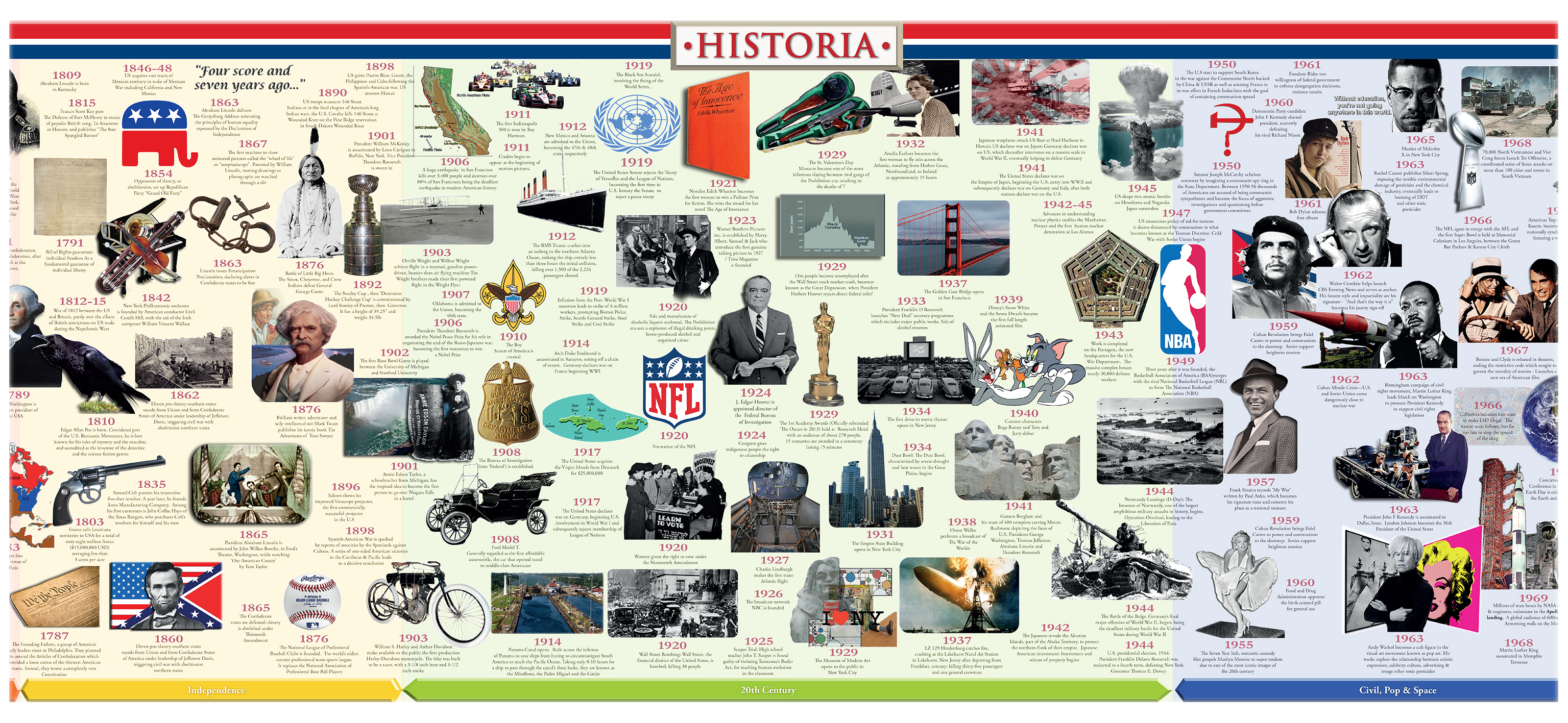 American History Timelinehistoria Timelines