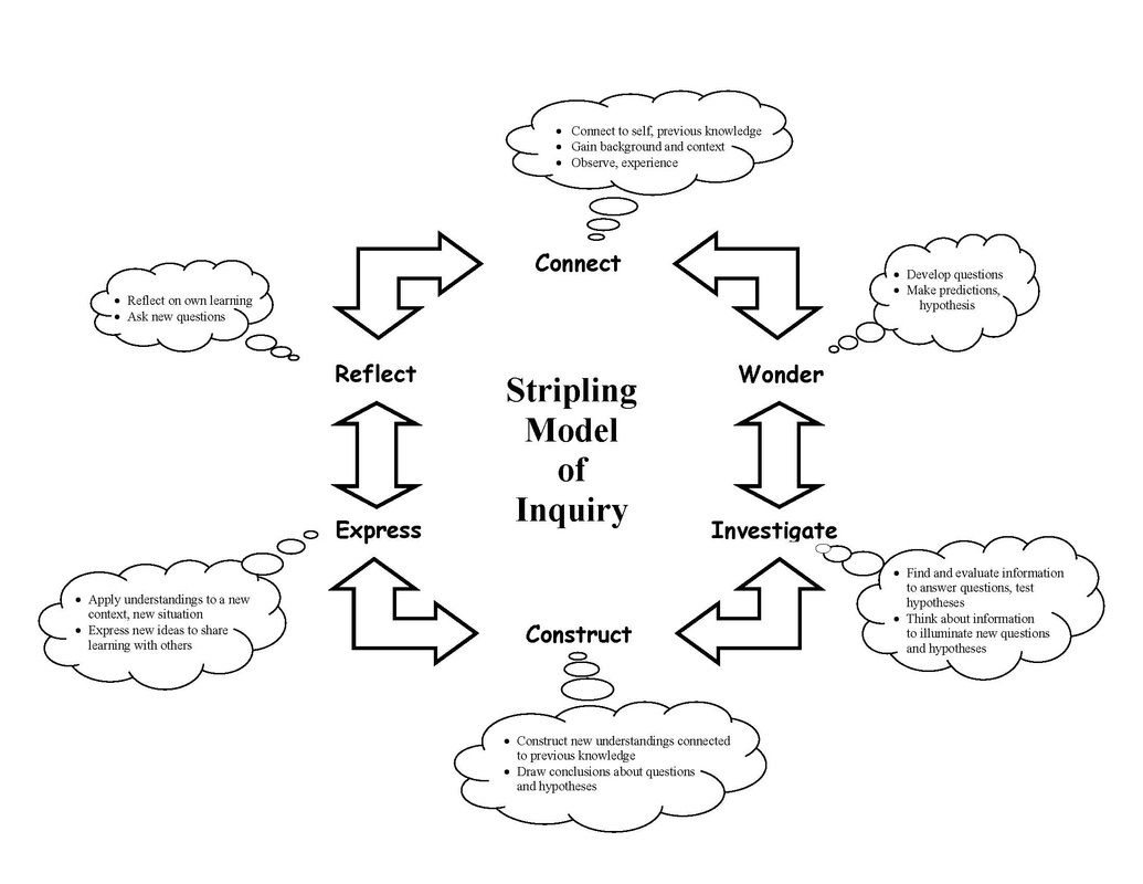 Image result for model of inquiry image