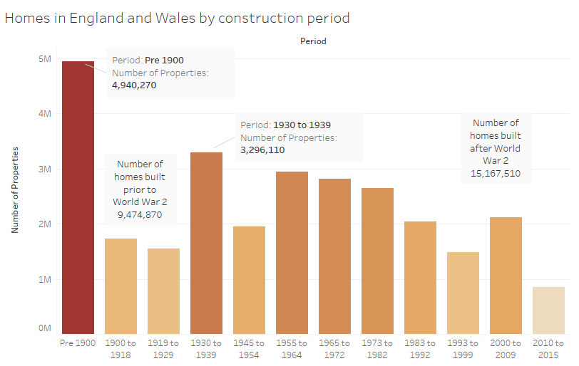 building age in england and wales
