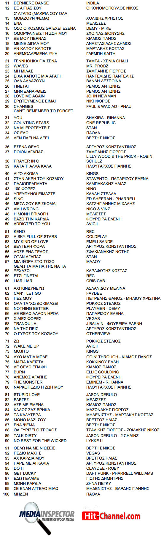 Greek Radio Top 200 Airplay Chart 2014 - MediaInspector (11-100)