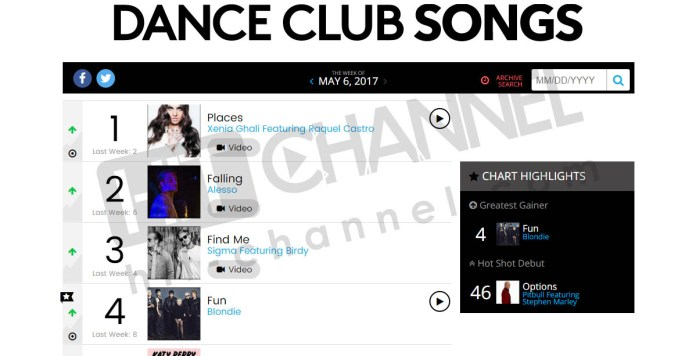 Xenia Ghali - Billboard Dance Club Songs - Hit Channel