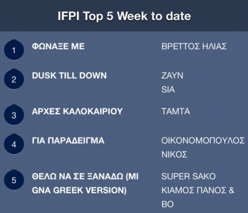 IFPI Official Airplay Chart - Ηλίας Βρεττός - Φώναξέ Με - Hit Channel