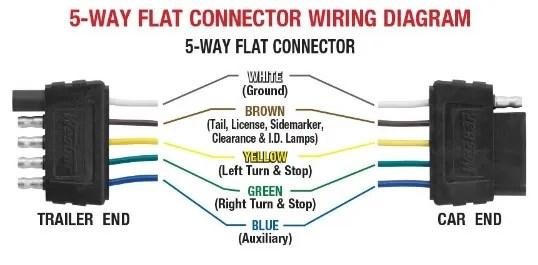 4 flat trailer plug wiring harness  snowex spreader wiring