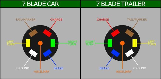 wiring a 7 blade trailer harness or plug